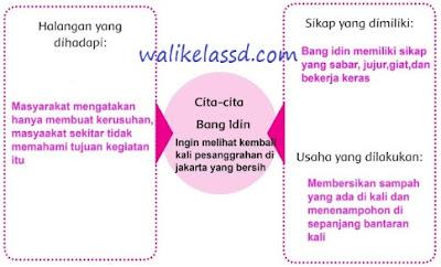 Kunci Jawaban Kelas 4 Tema 6 Subtema 3 Halaman 114 Pembelajaran 1