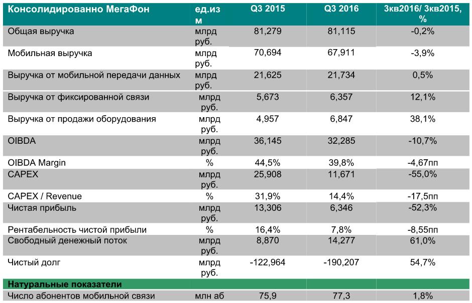 Чистая прибыль РУСАЛа за9 месяцев поМСФО снизилась на35,3%