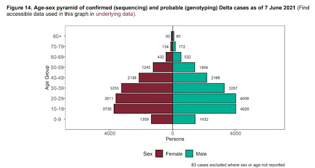 COVID DELTA variant cases by age and sex 6th June 2021