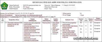 Kisi-kisi PAS Ushul Fikih Kelas 11 Tahun 2019/2020