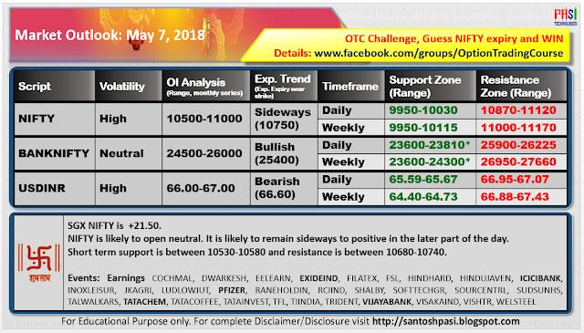 Indian Market Outlook: 20180507