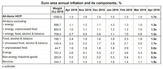 Euro area annual inflation and its components, %