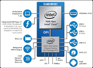 Mengenal Processor Intel Core 10th Generation Code Comet Lake