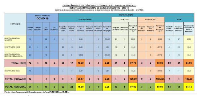 97,78 % da taxa de ocupação dos leitos de UTI do SUS (01 vaga)  e 100 %  particular  dos Hospitais do Vale do Ribeira (07/06)