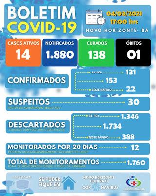 Novo Horizonte notifica mais  01 caso da Covid-19,  totalizando 153
