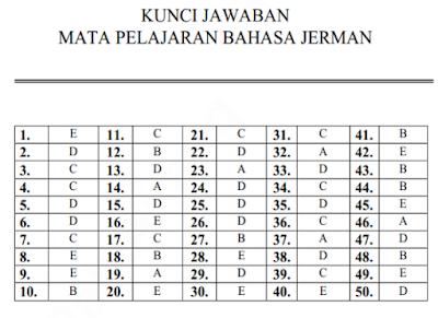 Kumpulan Kunci Jawaban Latihan Soal Ujian Nasional SMA/MA Program IPS Semua Pelajaran