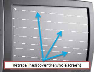 electronics repair made easy: Causes of retrace lines on the CRT