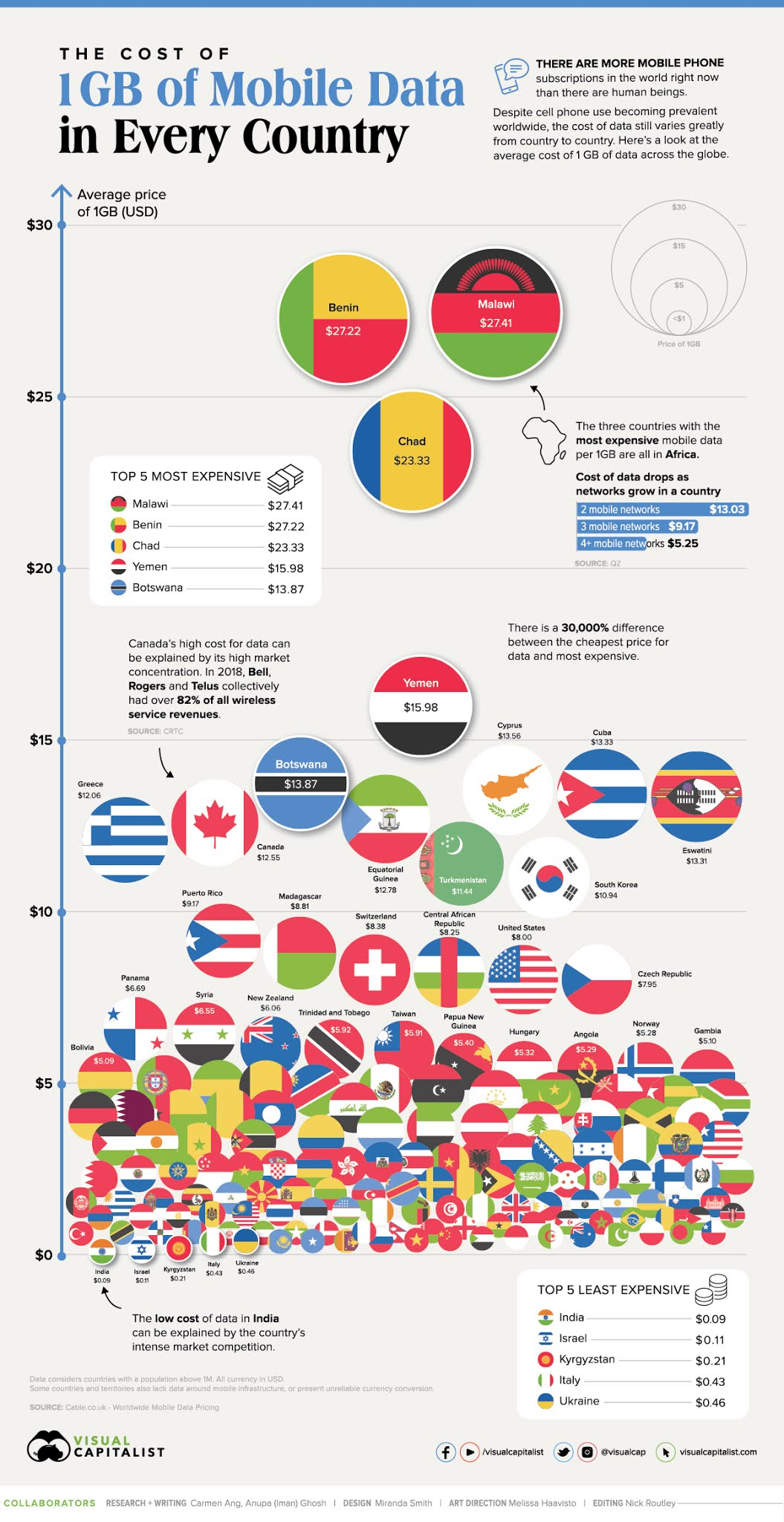 What Does 1GB of Mobile Data Cost in Every Country? #infographic