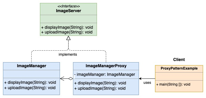 Proxy Design Pattern UML Diagram