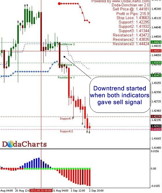 EURUSD Technical chart
