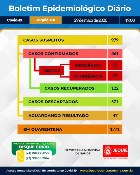 Jequié registra 361 casos confirmados de Covid-19, 19 óbitos e 122 recuperados