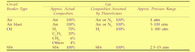 pressure and composition of gases, arc in circuit breaker, arc extinction, arc phenomenon, what is arc extinction @electrical2z
