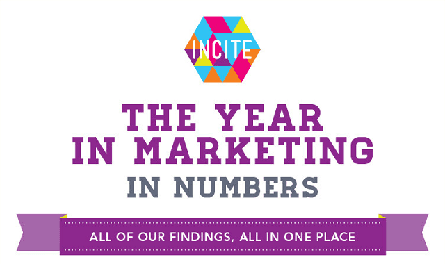 Image: The Year in Marketing in Numbers