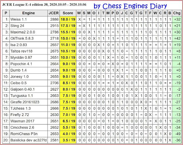 JCER Tournament 2020 - Page 12 2020.10.05.LeagueE-4.ed.38