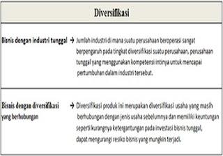 Diversifikasi produk - Kapan waktunya yang tepat | Bagian 1