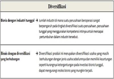 Diversifikasi produk - Kapan waktunya yang tepat   Bagian 1