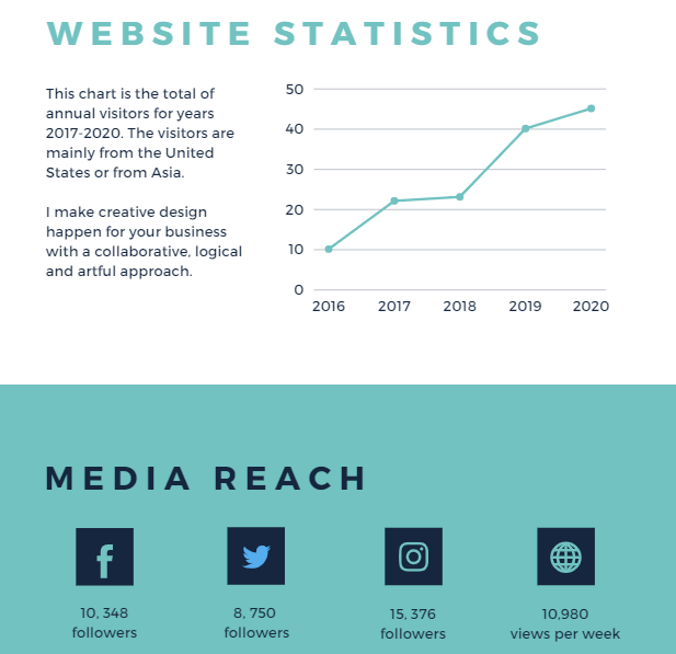 Business looking graph of growth statistics and simple visualization of social media reach