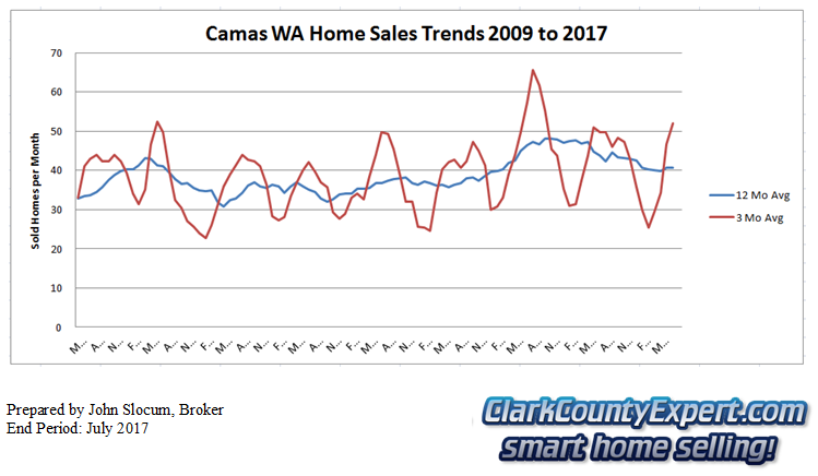 Camas Resale Home Sales July 2017 - Units Sold