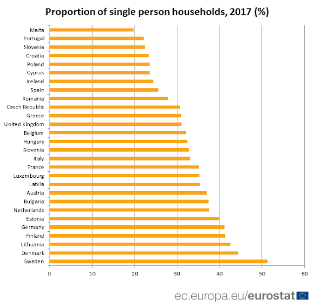 germany percentage of single person households 2017