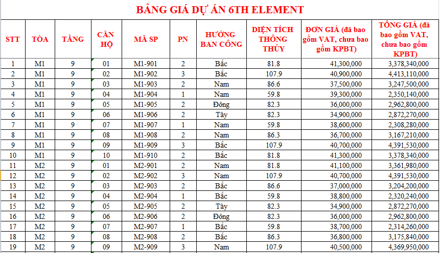 Bảng giá 6th element