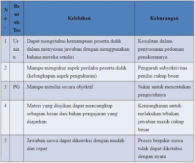 Tabel Perbandingan Tes Uraian dan Pilihan Ganda-foldersekolahku.blogspot.co.id