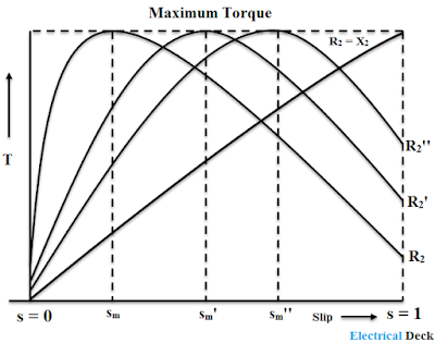 Induction Motor Torque-Slip (speed) Characteristics