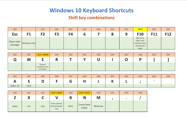 Shortcuts using Ctrl + Shift key