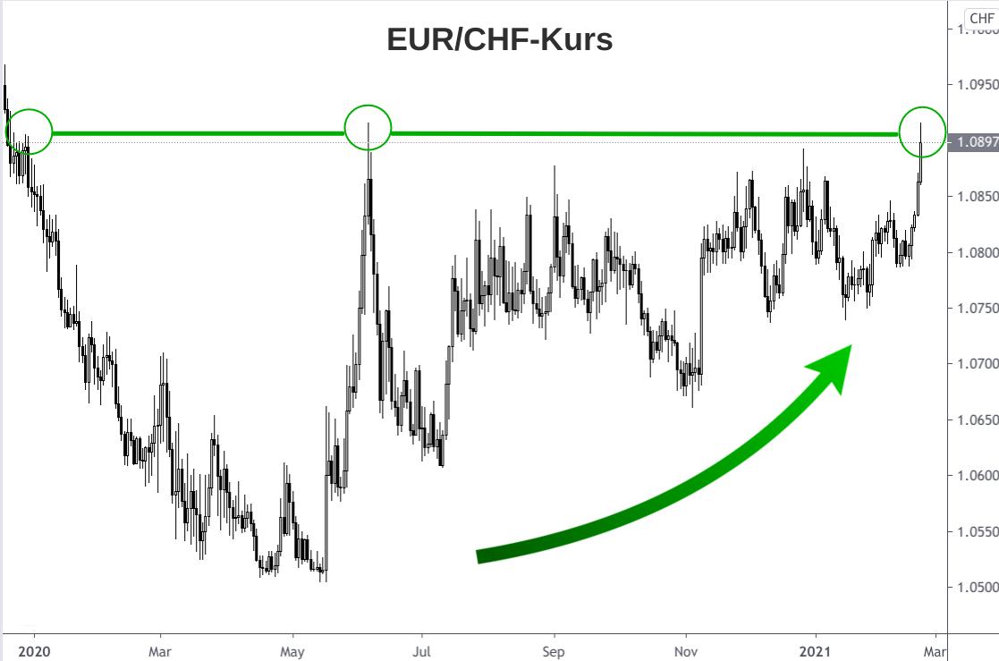 Kerzenchart Euro-Franken-Kurs Entwicklung Dezember 2019 bis Februar 2021