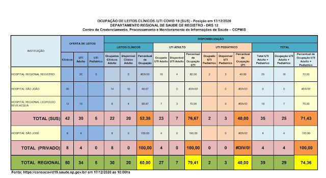 Clique na imagem e veja a taxa de ocupação dos Hospitais do Vale do Ribeira (17/12), 76,67% ocupação de leitos de UTI na rede SUS