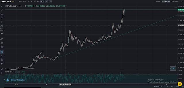 Doge Coins - The Doge Market