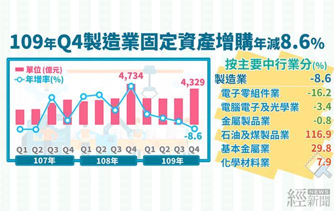 去年第4季製造業營收突破8兆  創歷年單季新高