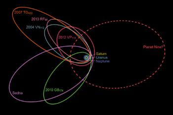 Posible perihelio de Planeta Nueve