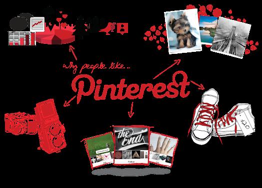 Pinterest là gì? Các mẹo tối ưu SEO Pinterest hiệu quả