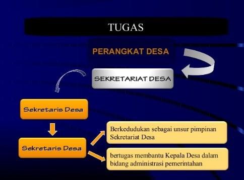 Melakukan koordinasi terhadap kegiatan yang dilakukan oleh unsur teknis dan wilayah Tugas Pokok dan Fungsi Sekretaris Desa