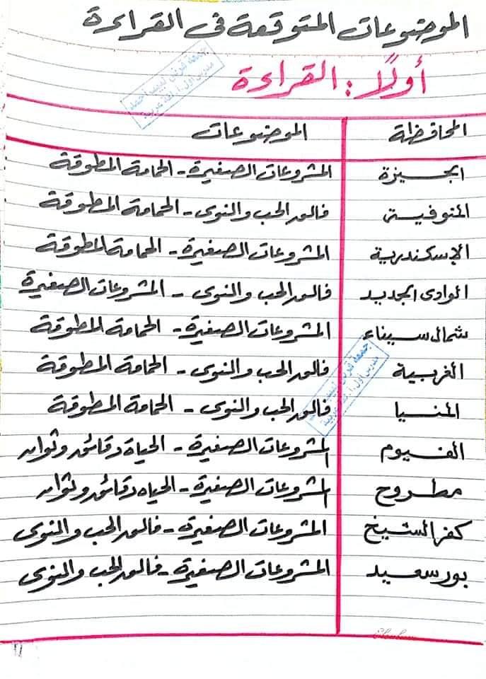 توقعات امتحان اللغة العربية للشهادة الاعدادية ترم ثاني 2