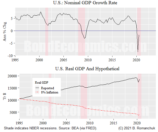 Figure: GDP And The Effect Of Inflation Hypothesis
