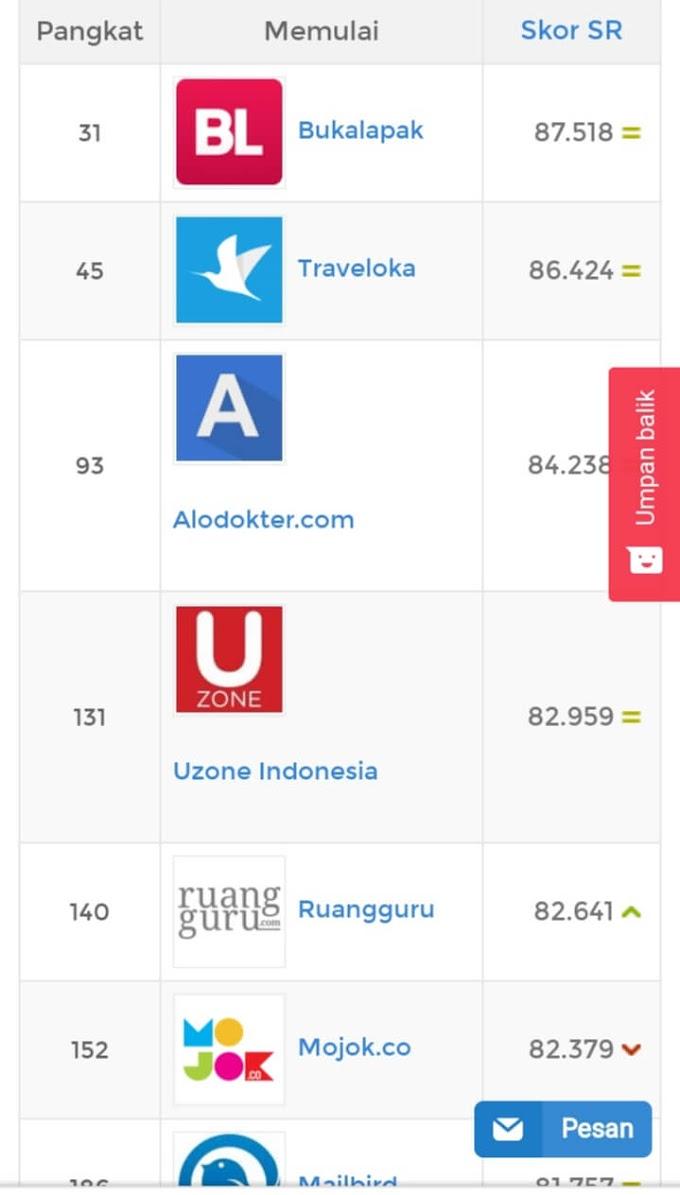 5 Startup Indonesia Paling Populer versi Startup Ranking