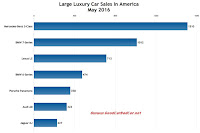 USA large luxury car sales chart May 2016