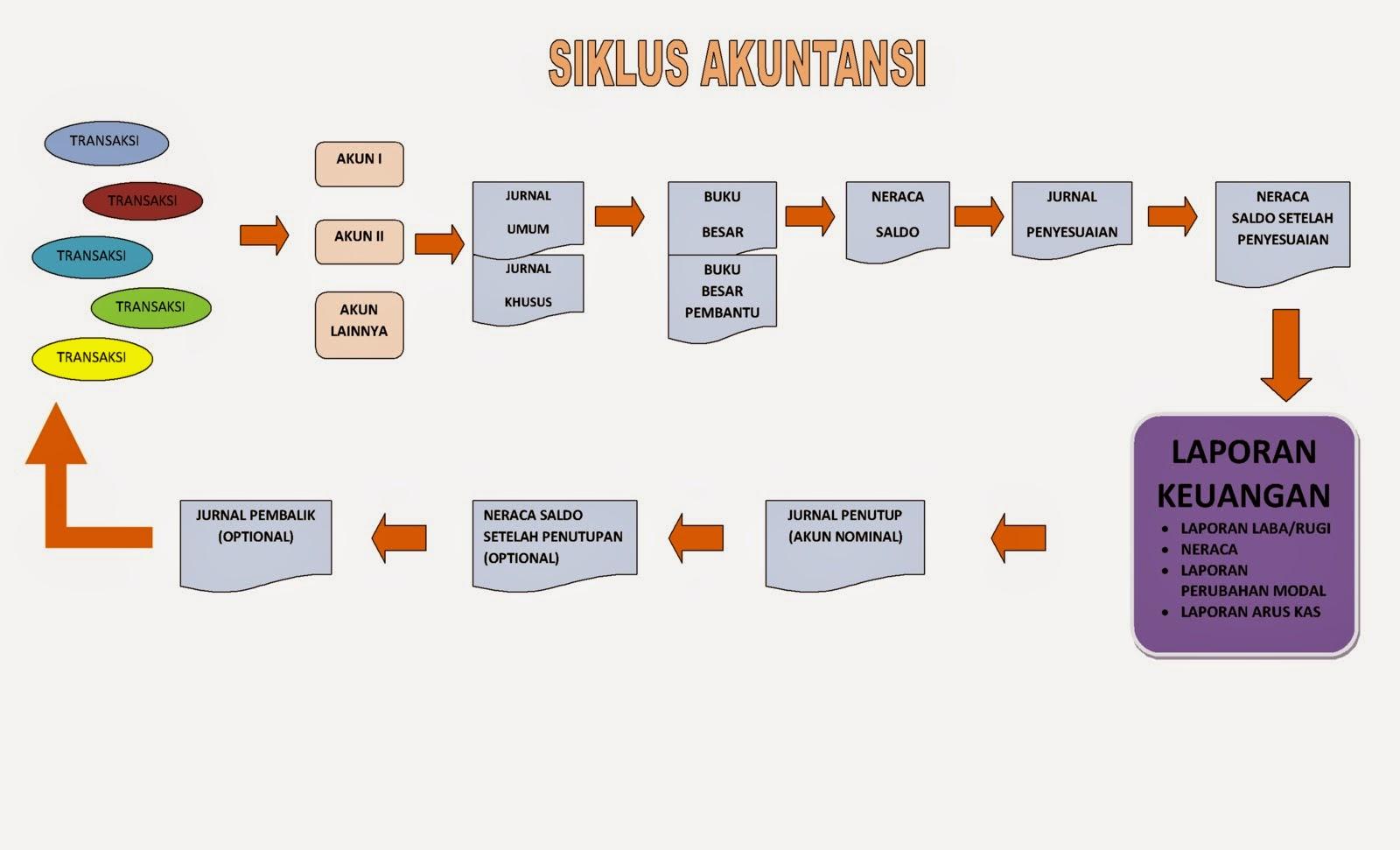 Ilmu Akuntansi Siklus Akuntansi Dasar Secara Umum