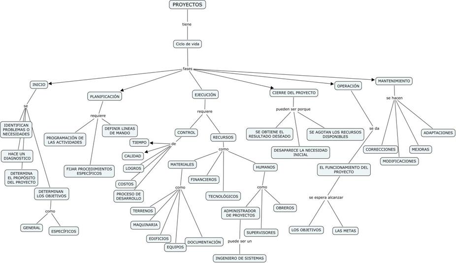 PROYECTO DE GRADO- CALL CENTER: Mapa conceptual del proceso