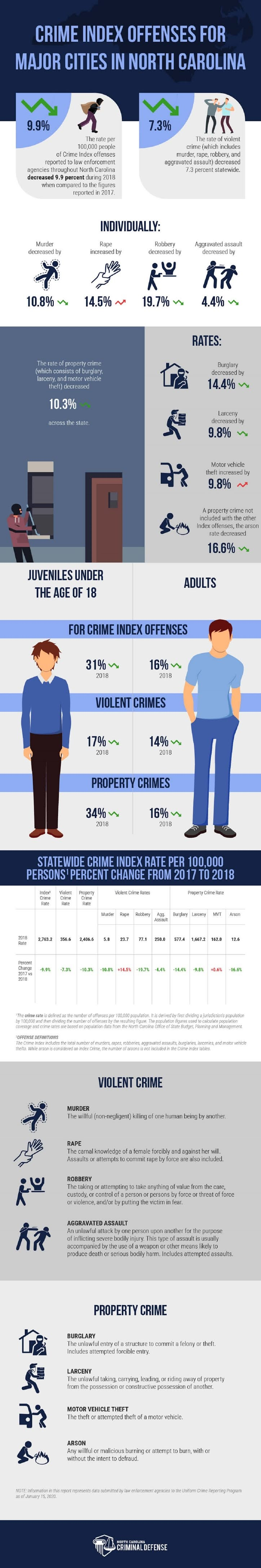 Is Crime on the Rise? Top Crime Statistics of North Carolina's Biggest Cities #infographic