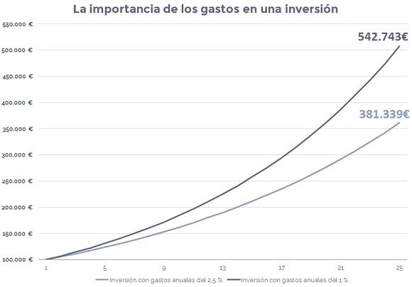 comisiones-gastos-invertir-en-bolsa