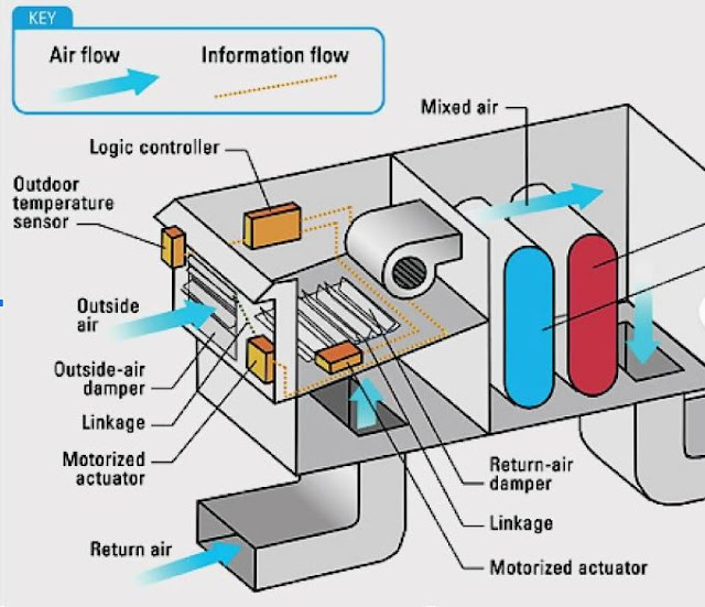 Major types of HVAC Systems