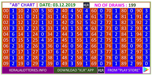 Kerala Lottery Winning Number Trending And Pending AB  Chart on 03.12.2019
