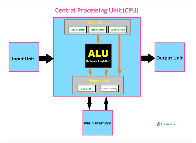 Components of CPU, Function of CPU