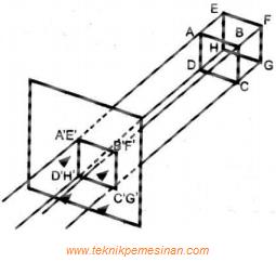 gambar proyeksi ortogonal dari sebuah benda