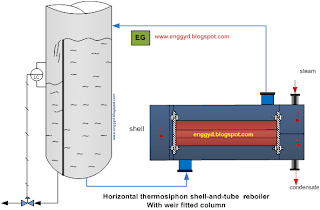 Thermosiphon of liquid to reboiler by continous heat supply