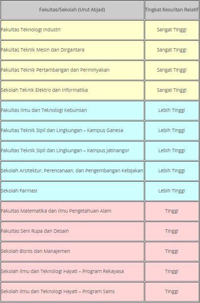 Peminatan Itb : peminatan, Lolos, SNMPTN, Petualanganku