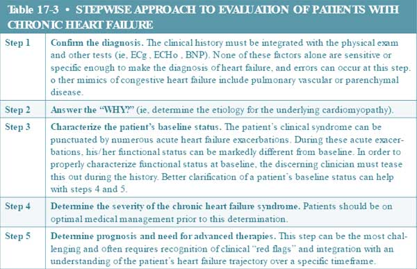 patients with chronic heart failure