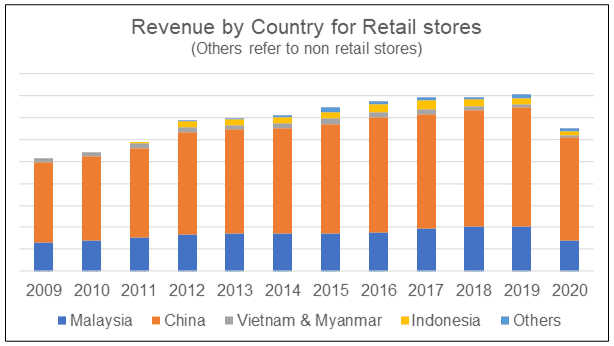 Parkson revenue by country
